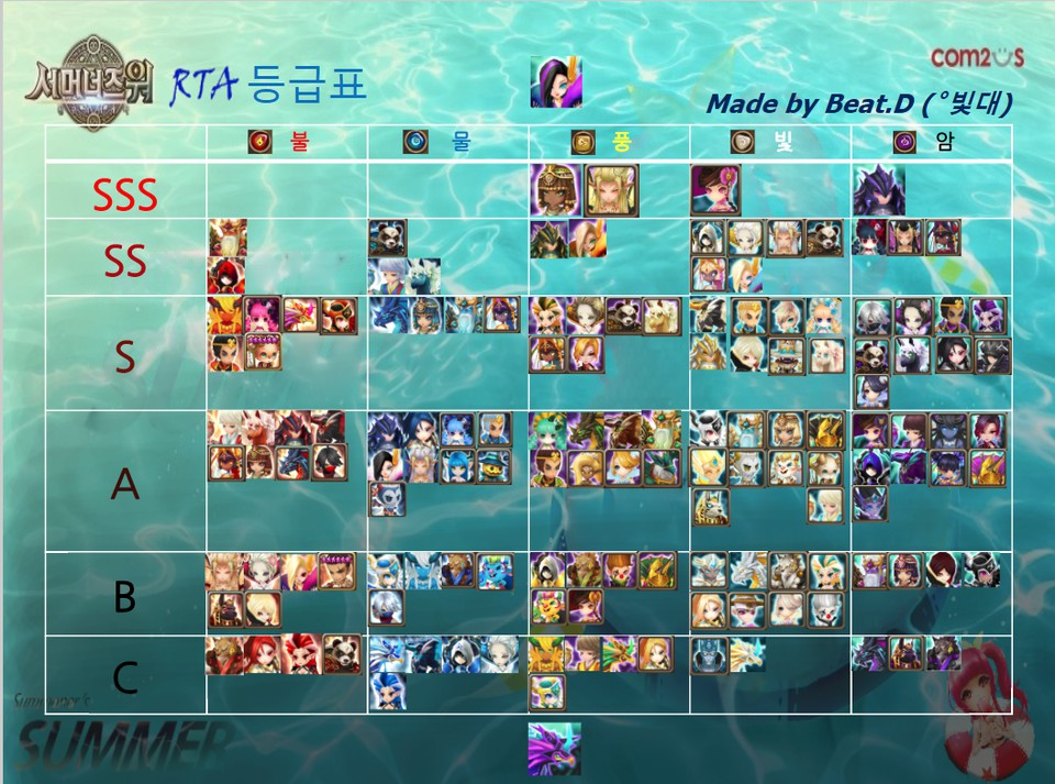RTA Tier List 2018-01 (by BeatD)